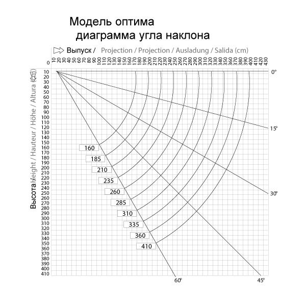 Диаграмма угла наклона локтевой маркизы Optima