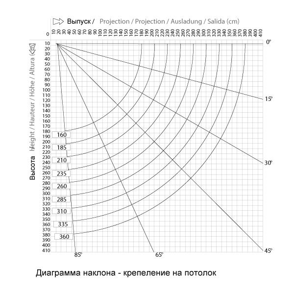 Диаграмма наклона при креплении к потолку локтевой маркизы Domea